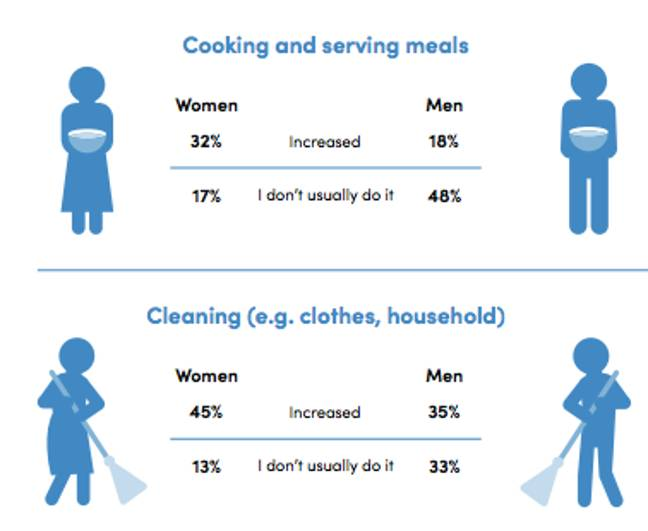 The findings show women still carry the bulk of responsibility at home (Credit: UN Women)