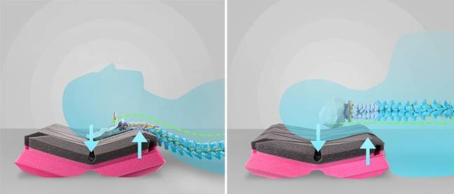 The pillow also claims to extend the deep sleep stage (Credit: Matrix Pillow/Indiegogo)